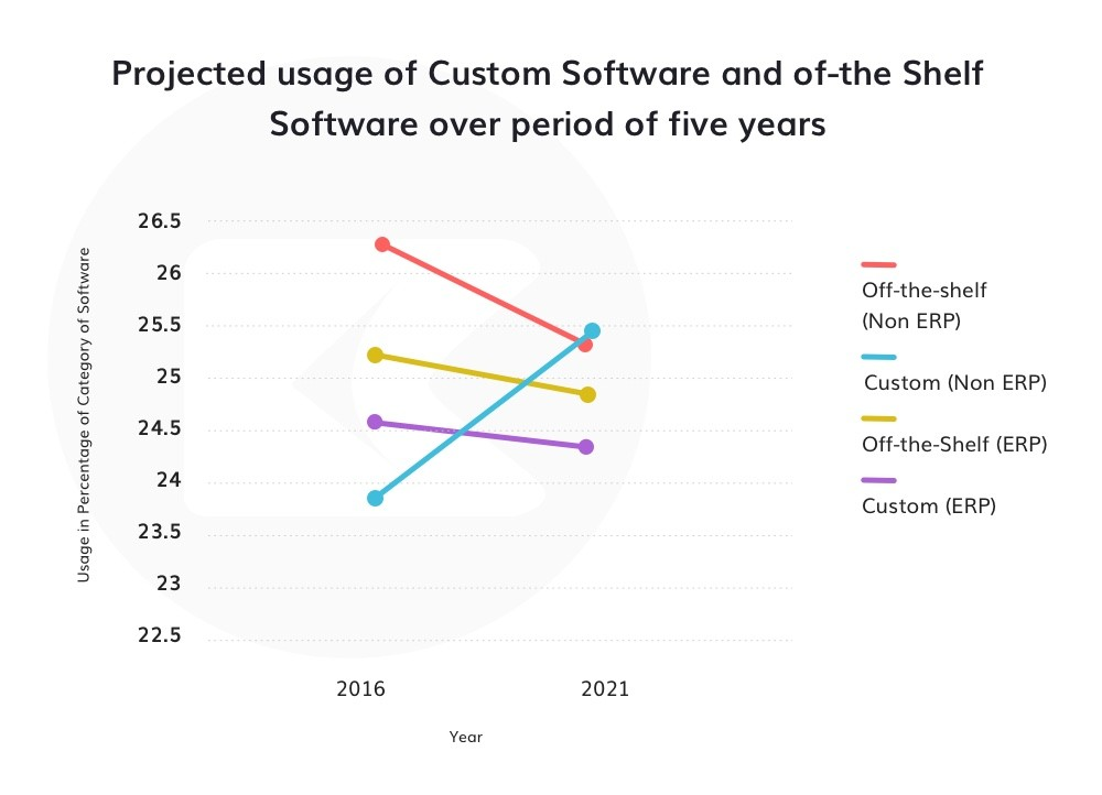 Custom software vs off-the-shelf usage graph from 2016 to 2020