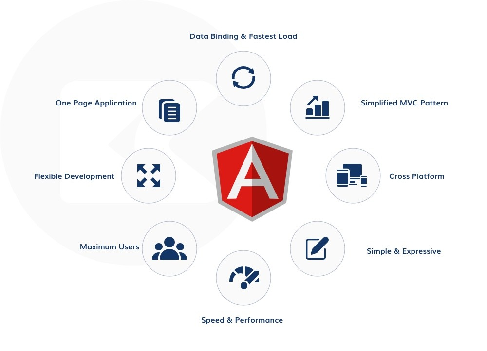 Angular JS framework advantages and exceptional functionalities