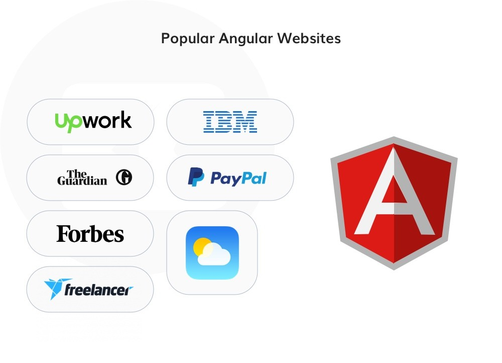 Most popular Angular JS websites Examples
