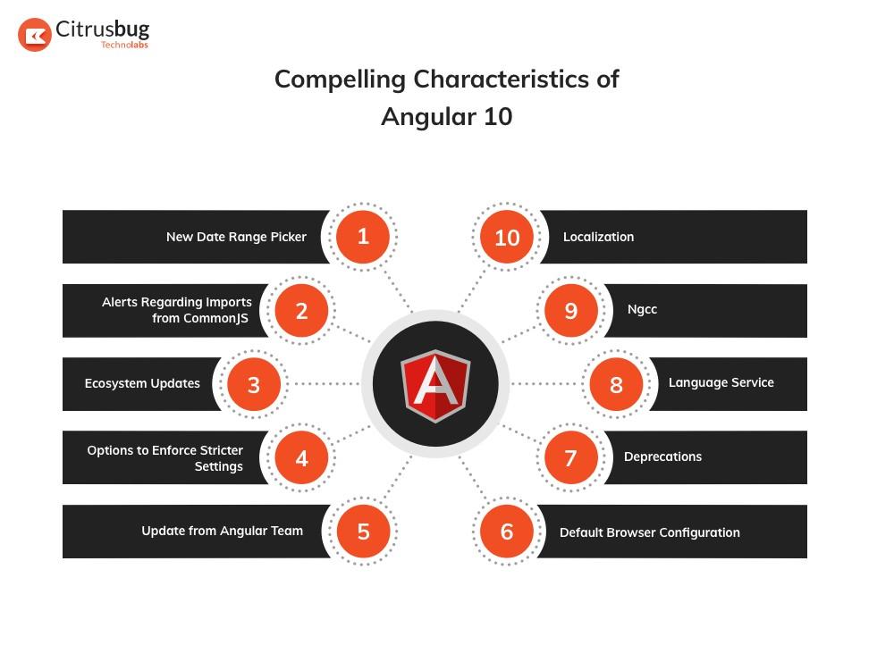 Angular 10 version characteristics
