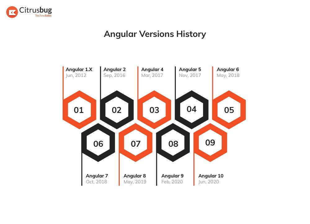 History of Angular versions till 2020