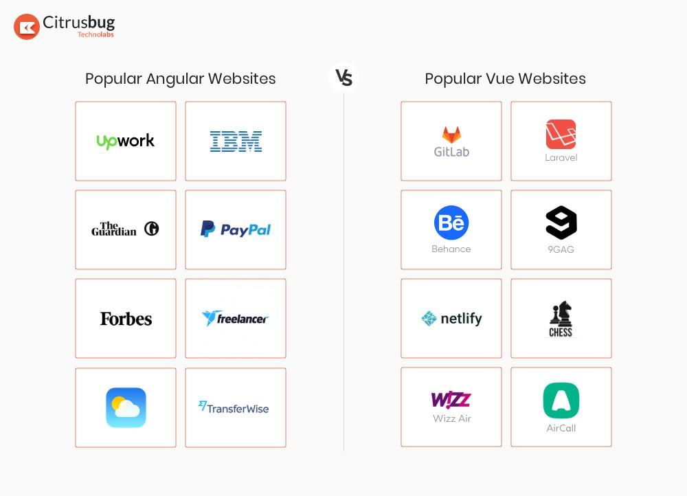 Angular vs Vue - Popular websites of big brands