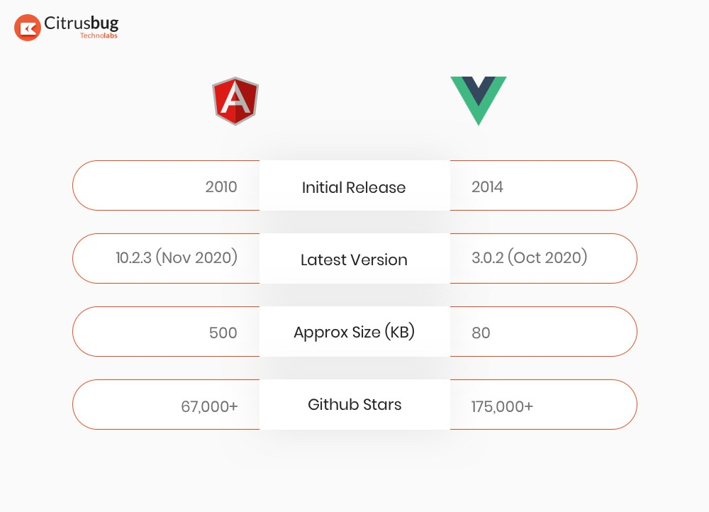 Angular vs Vue displayed in Table of comparison