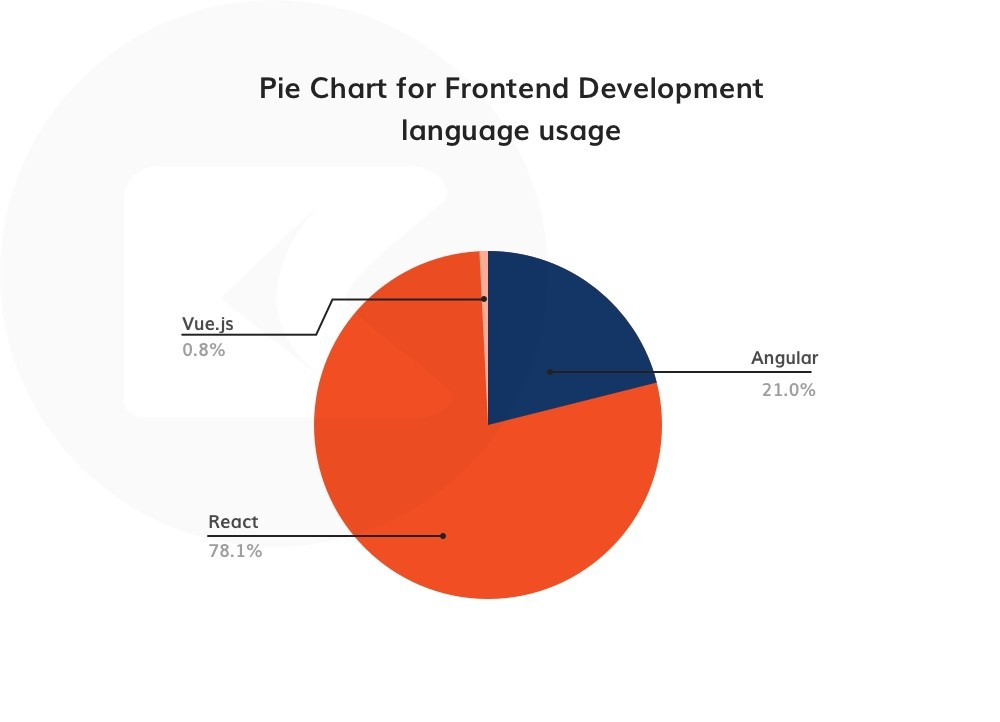 frontend technologies usage pie-chart (React domination)