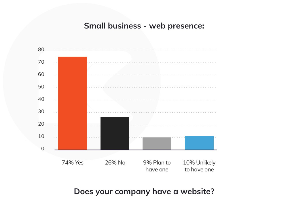 Percentage of small businesses having web presence (statistical analysis)