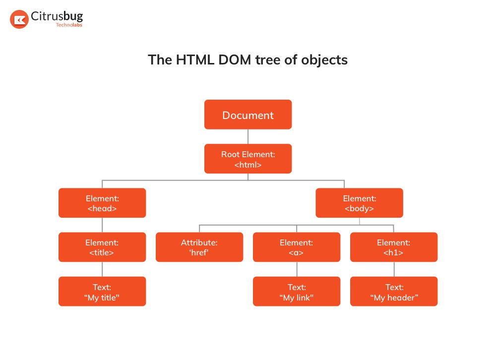 DOM Tree of HTML elements