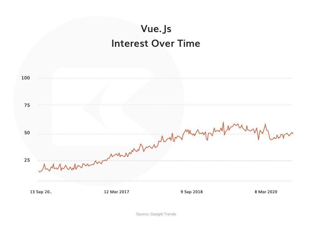 Vue JS google trend 2020