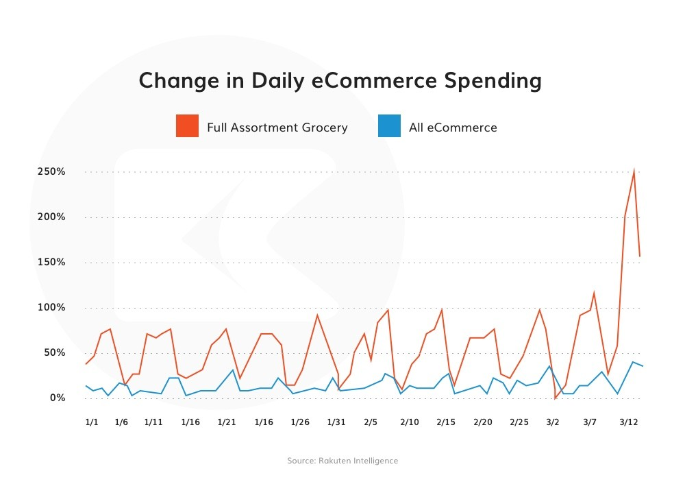 ecommerce trend amid covid-19 pandemic
