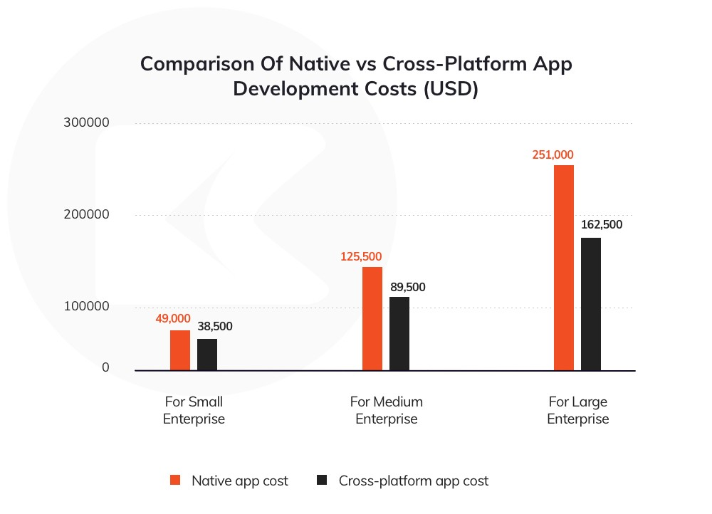 Graph comparison of native vs hybrid vs cross platform mobile app development 2020